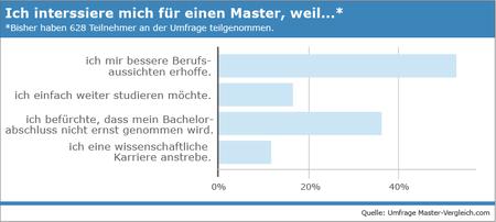 Interesse am Master. Bildungsweb Umfrage (2009)