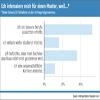Warum interessieren sich Studenten für einen Master? Bildungsweb Umfrage (2009)